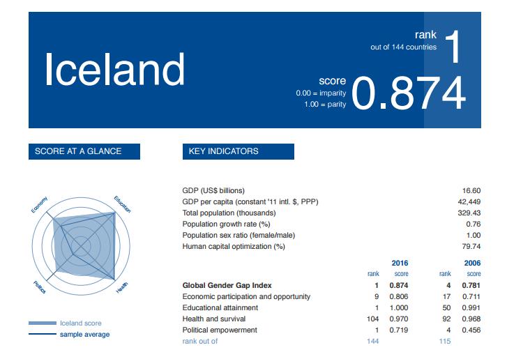 ¿El mejor país para ser mujer? Islandia, ¡es oficial!
